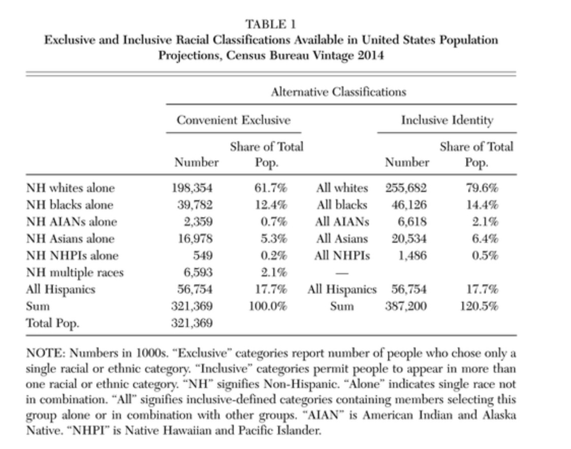 c104ebac8 These two methods lead to very different characterizations of the  present-day white share of the population