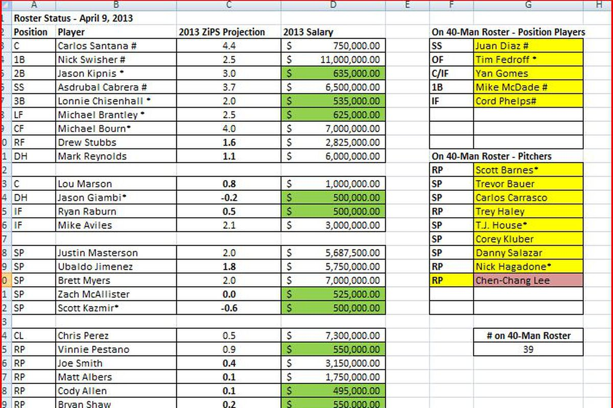 Projected roster as of April 9th (after Giambi is activated from DL)