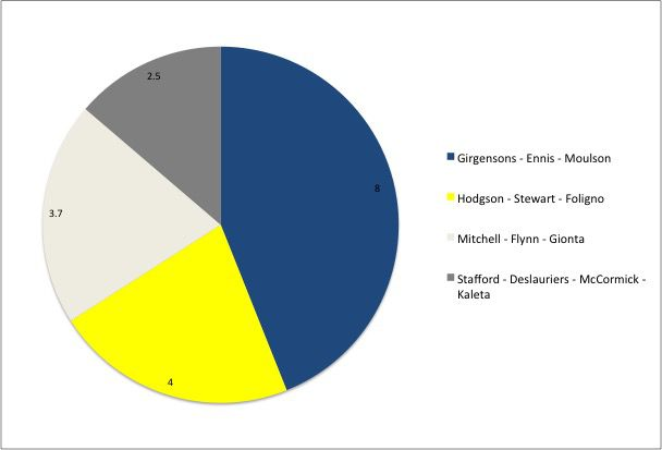 Sabres Pie Chart