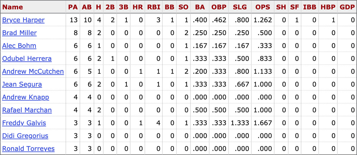 MLB career stats for active Phillies players vs. Pablo López
