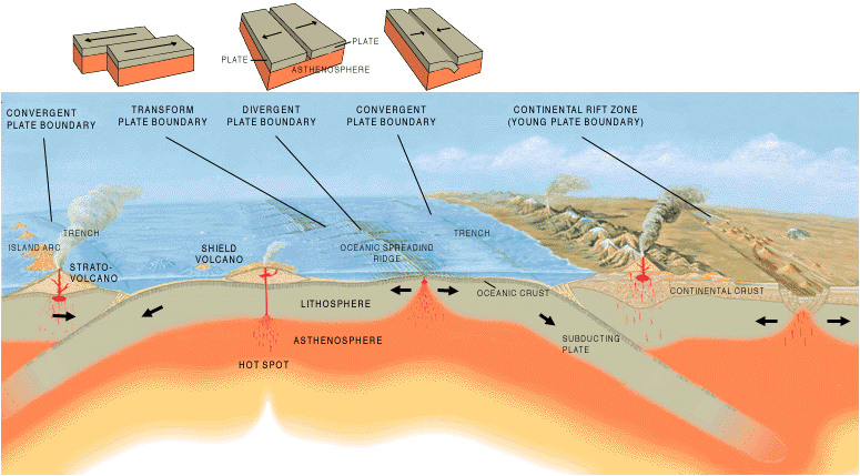 Tectonics diagram