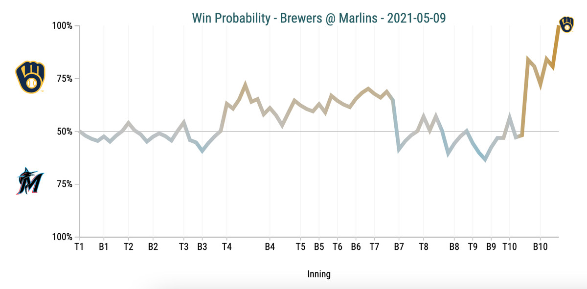 Win Probability Chart - Brewers @ Marlins