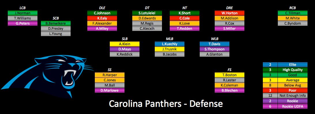While It S Nice To See Two Elite Players At Lb Kuechly And Davis I Cringe The Poor Label On Kony Ealy Horton Can But Played Well Down