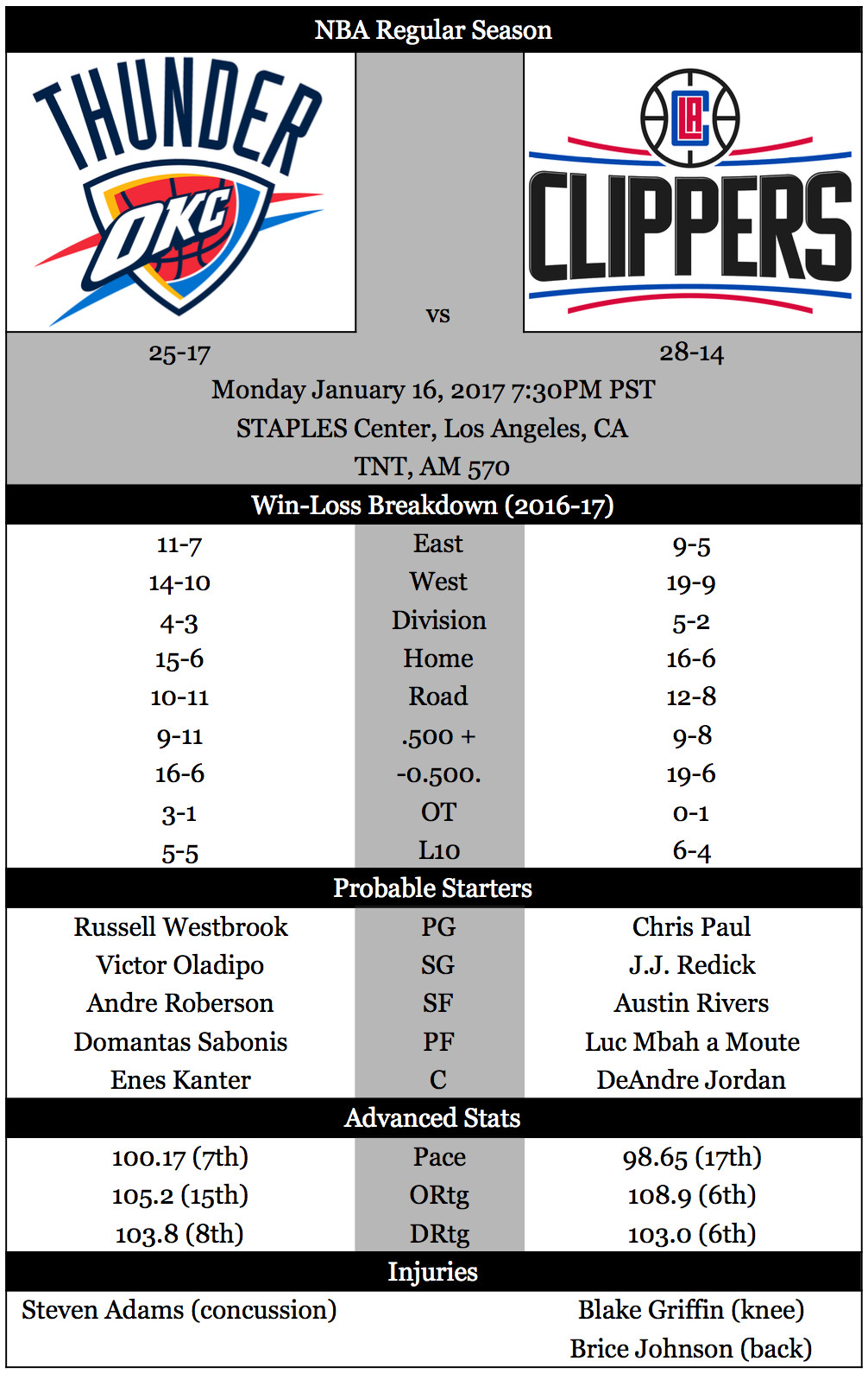 game preview  clippers look to keep win streak alive