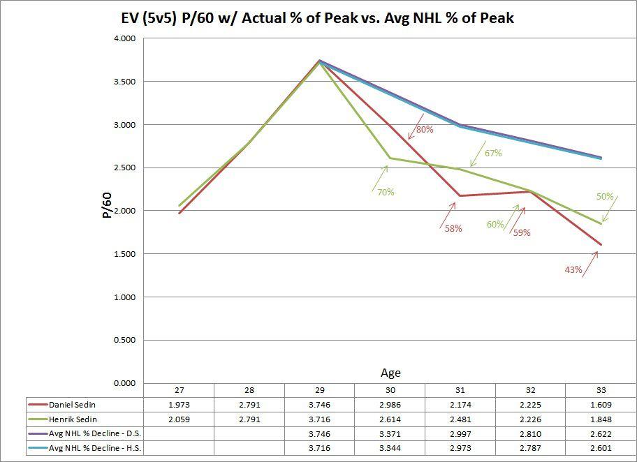 Sedin 5v5 EV Production w/ Percentages