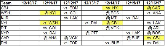 12-10-2017 to 12-16-2017 Metropolitan Division schedule