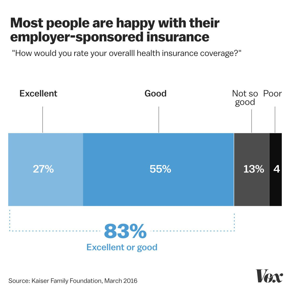 Chart shows 83% are happy with their employer-sponsored insurance