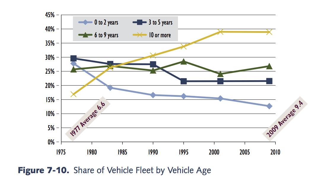 commuting chart 5