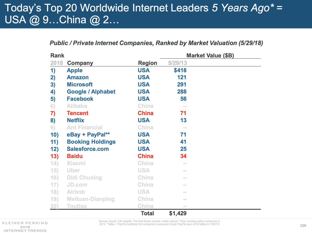 Mary Meeker: China has nine of the world's biggest internet