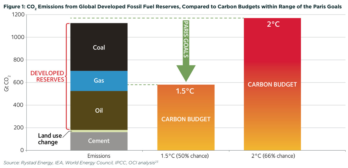 fossil fuels vs. the carbon budget