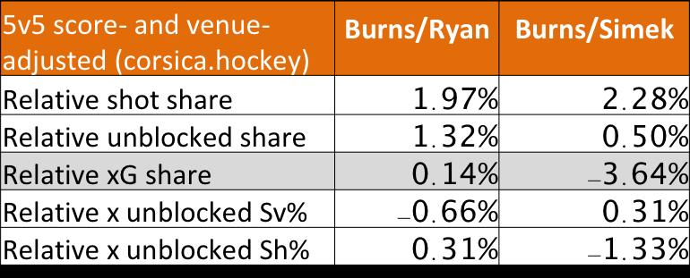 Brent Burns and Radim Simek of the San Jose Sharks player analysis