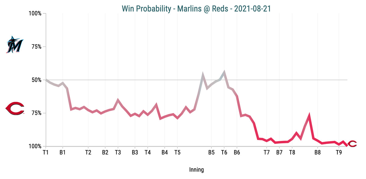 Win Probability Chart - Marlins @ Reds