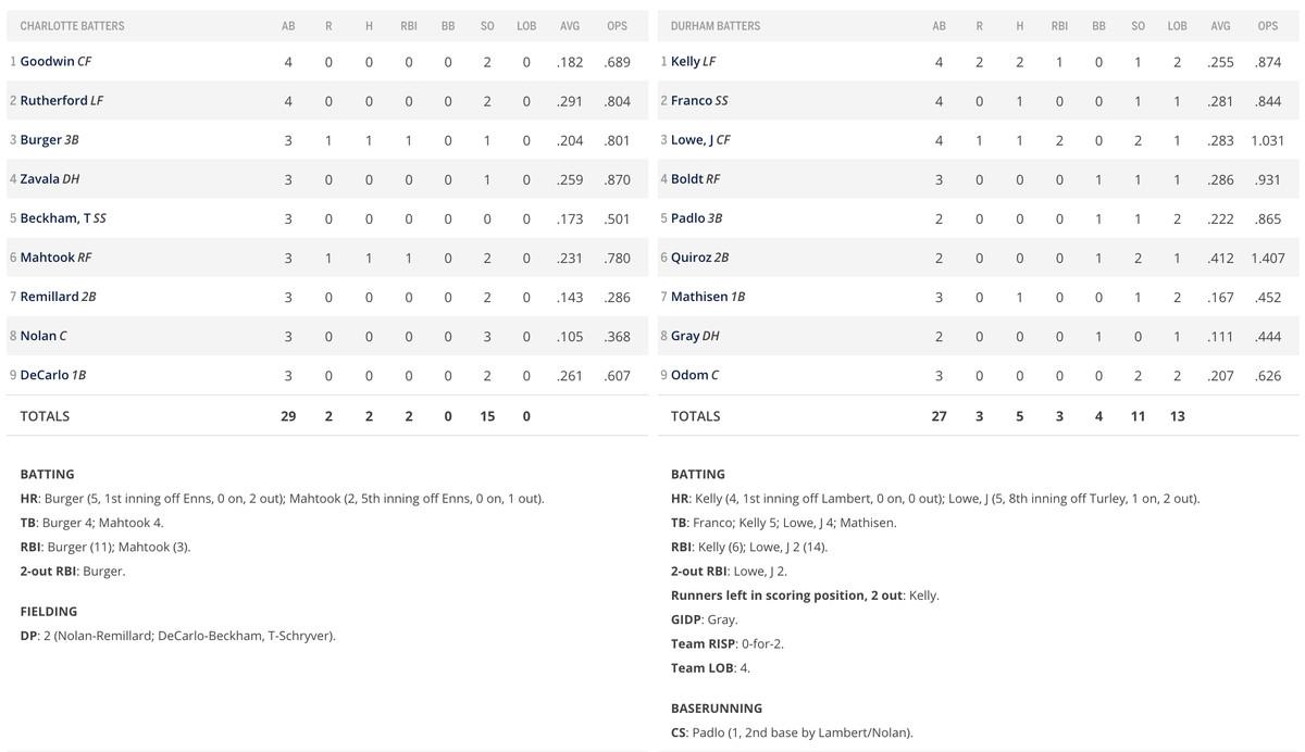 Batter performance in box score