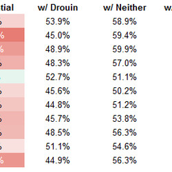 Scoring-chances-for percentage (with Drouin numbers exclude Lehkonen, with Lehkonen excludes Drouin)