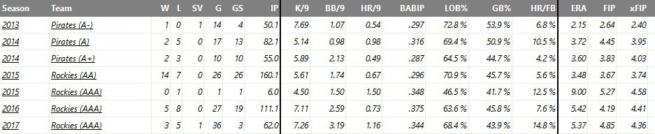Carle's minor league numbers