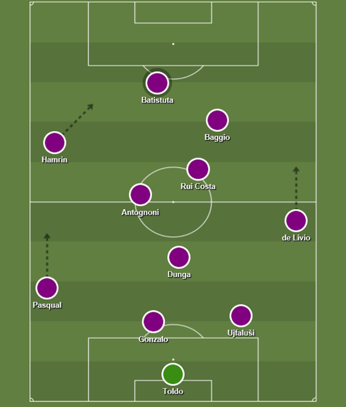 This Is Fiorentina S Greatest Ever Xi As Voted By You The People Viola Nation