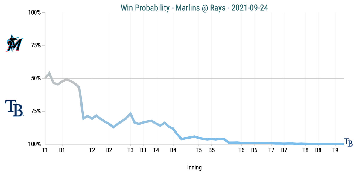 Win Probability Chart - Marlins @ Rays