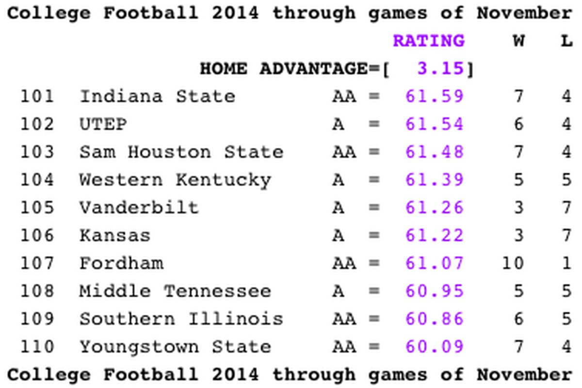 Kansas is creepin', and that is terrible, terrible news for Vandy football.