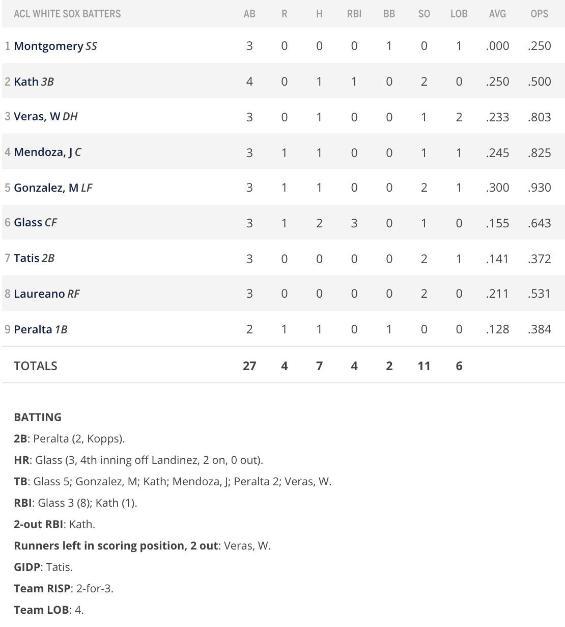 Batters box score