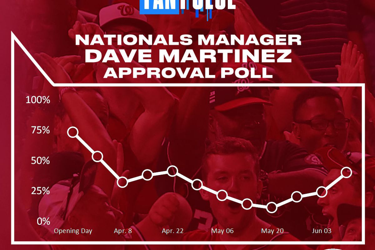 Washington Nationals' Manager Davey Martinez's approval rating continues to rise in latest FanPulse voting