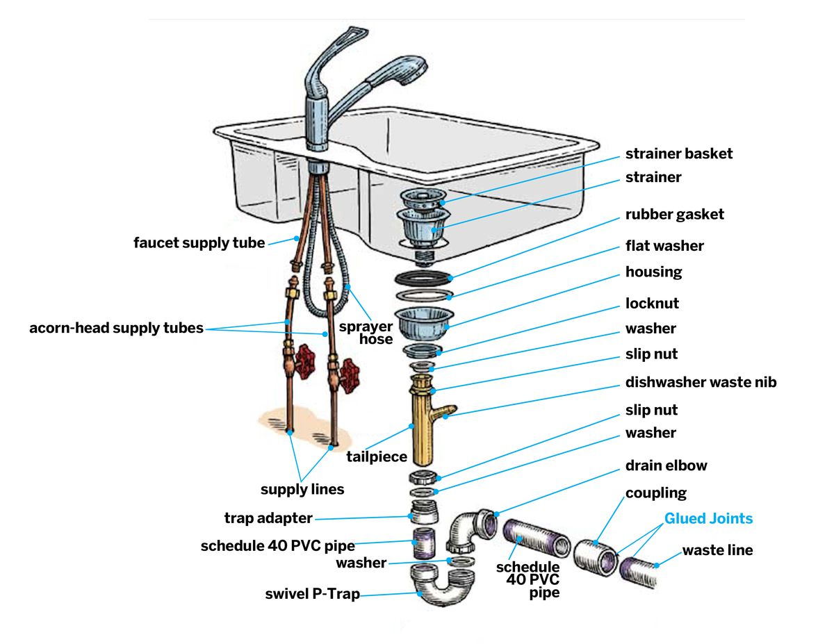 Kitchen Sink Installation Step-by-Step Guide - This Old HouseThis Old House