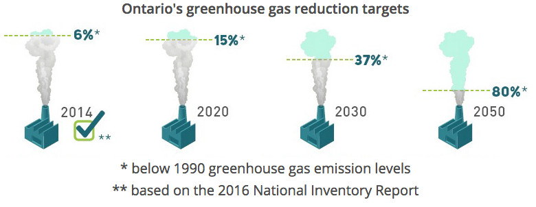 Ontario's carbon targets.