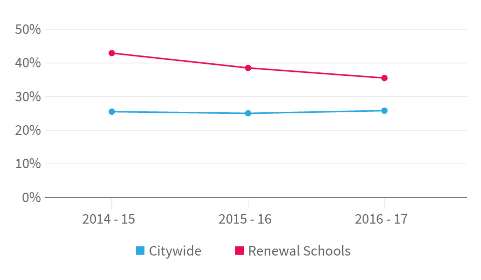The percentage of students considered chronically absent at Renewal schools compared to the citywide rate. (Sam Park | Chalkbeat)