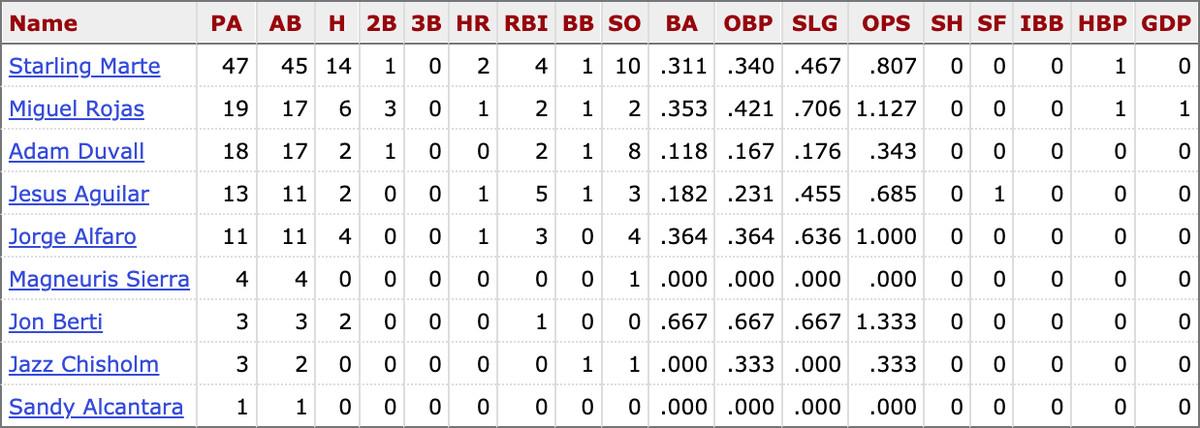 MLB career stats for active Marlins players vs. Jake Arrieta