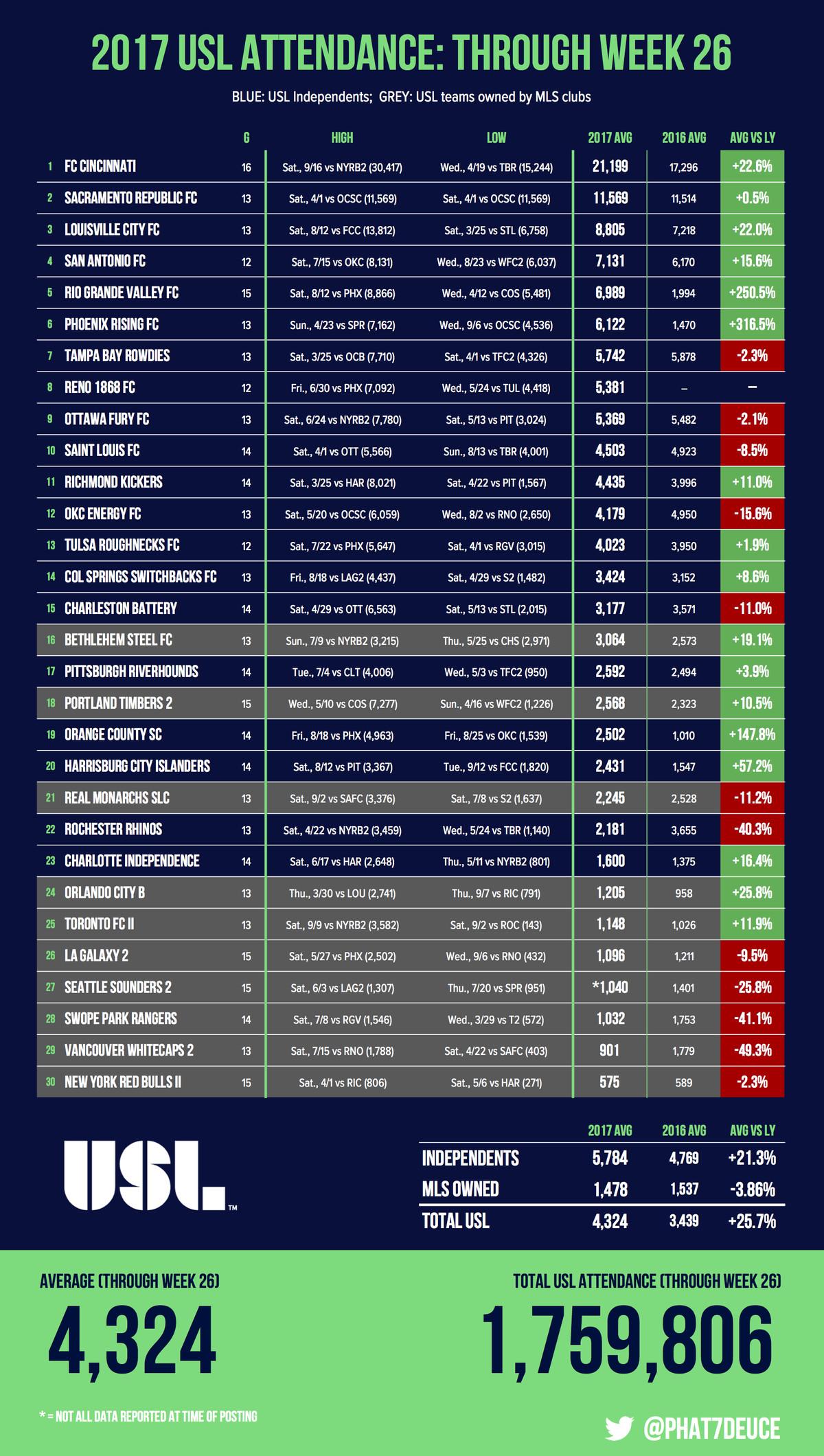 Total USL attendance through week 26