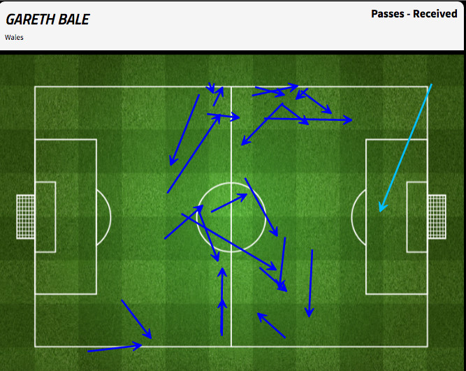 Bale received passes to deep for him to be any threat at goal