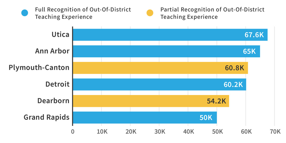 Salaries for Detroit district teachers with 10 years of experience are in line with salaries for the state's six largest districts. Source: District contracts.