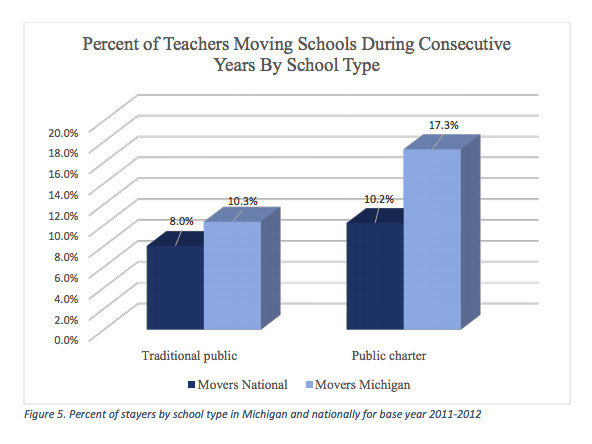 A recent Michigan Department of Education report shows that Michigan teachers — especially those who work for charter schools —are more likely to leave their jobs than their peers across the country.