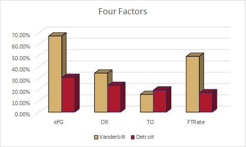 Detroit Four Factors