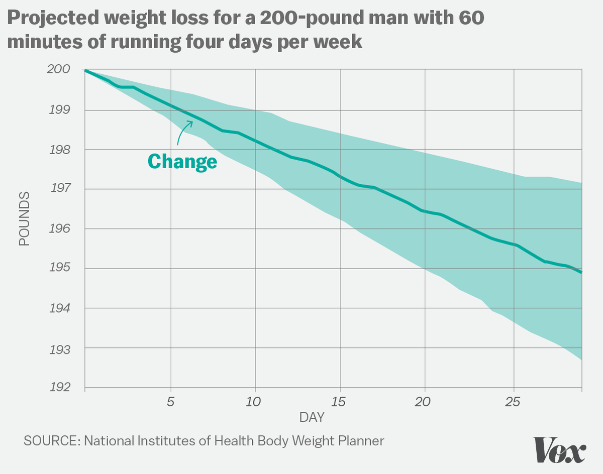The science is in exercise wont help you lose much weight vox nvjuhfo Gallery