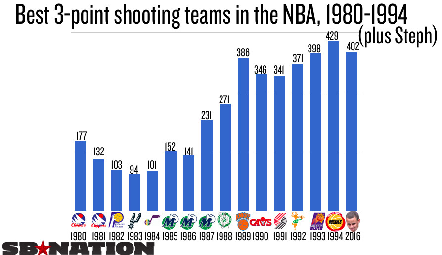These charts show how preposterous Steph Curry s record-shattering ... 2639bd3f6644