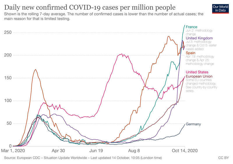 Chart showing Covid-19 spikes in France, Spain, and the UK, but less so in Germany.