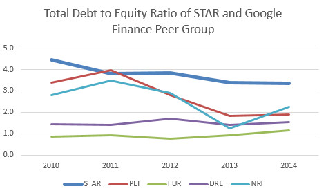 istar debt to equity