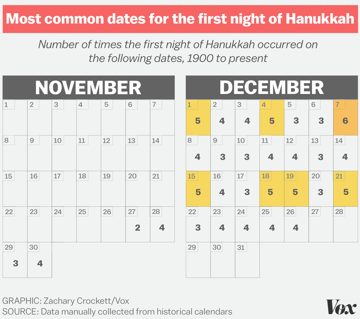 looking at the most common start dates of hanukkah since 1900 you can see that hanukkah typically starts the week before christmas - What Day Of The Week Is Christmas On
