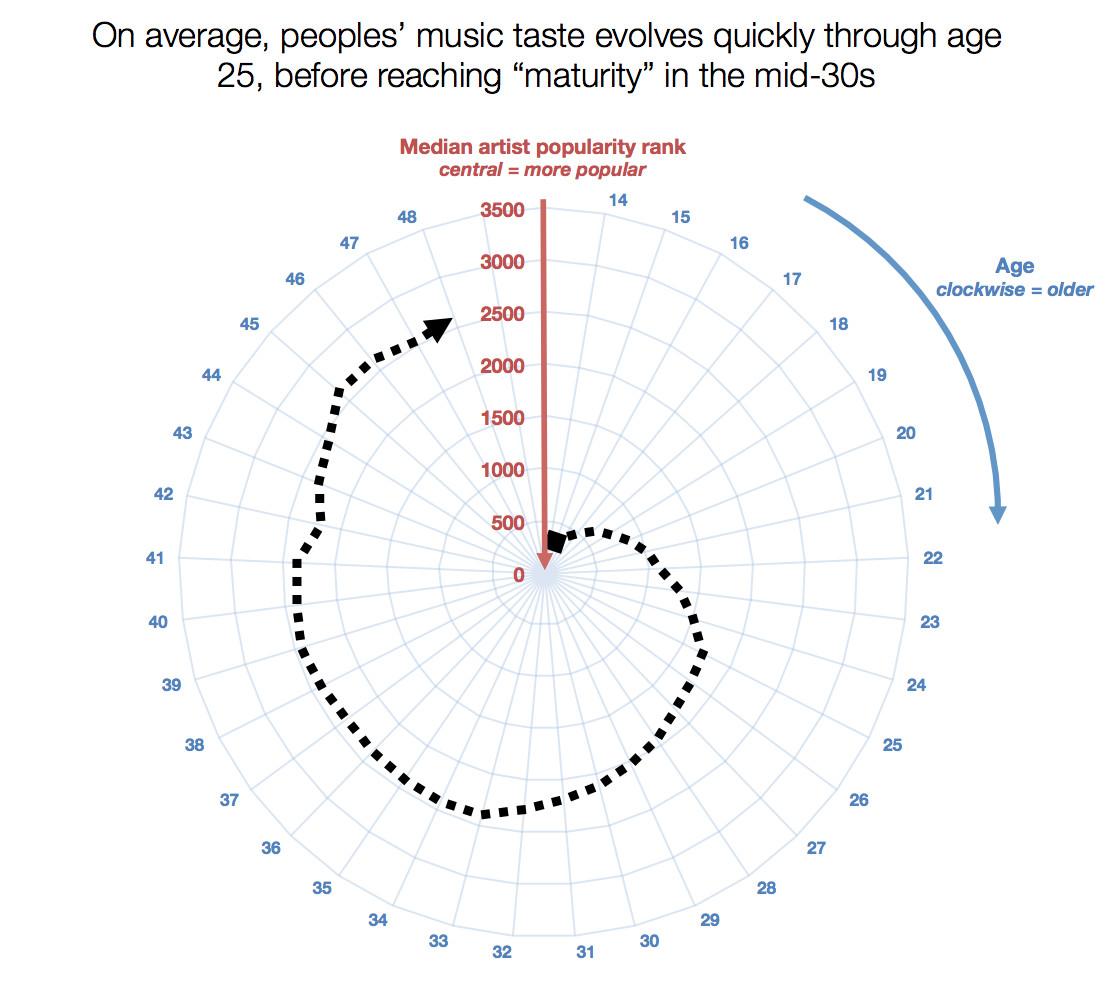Spotify chart