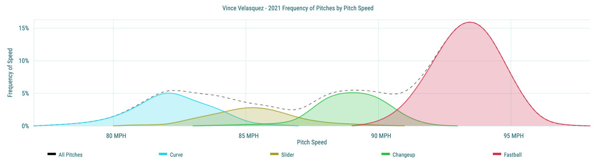 Vince Velasquez- 2021 Frequency of Pitches by Pitch Speed