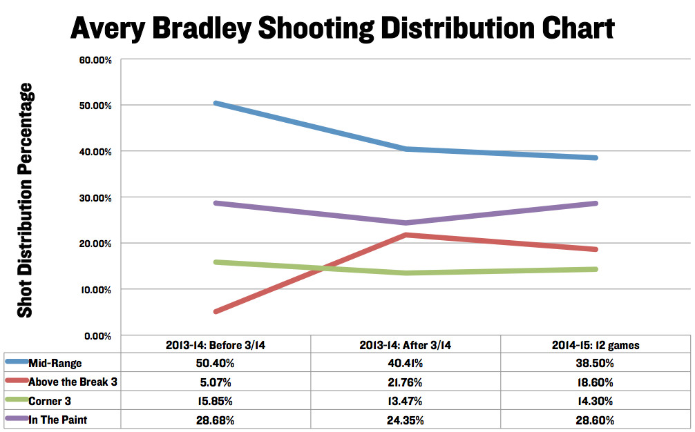 Avery Bradley Shot Dis