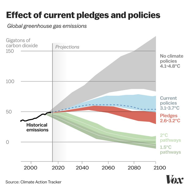 fossil_fuel_chart_f A major new climate report slams the door on wishful thinking
