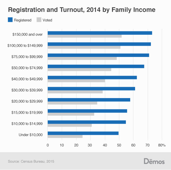 Registration and turnout data in 2014, by income