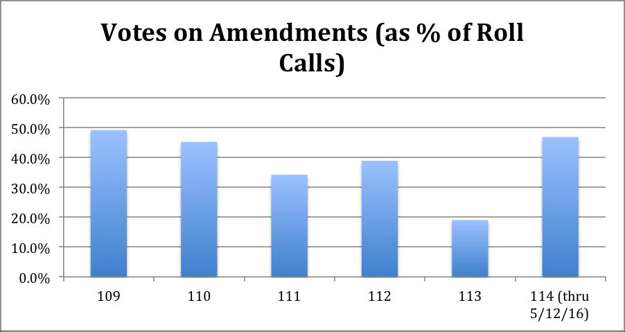 Votes on Amendments