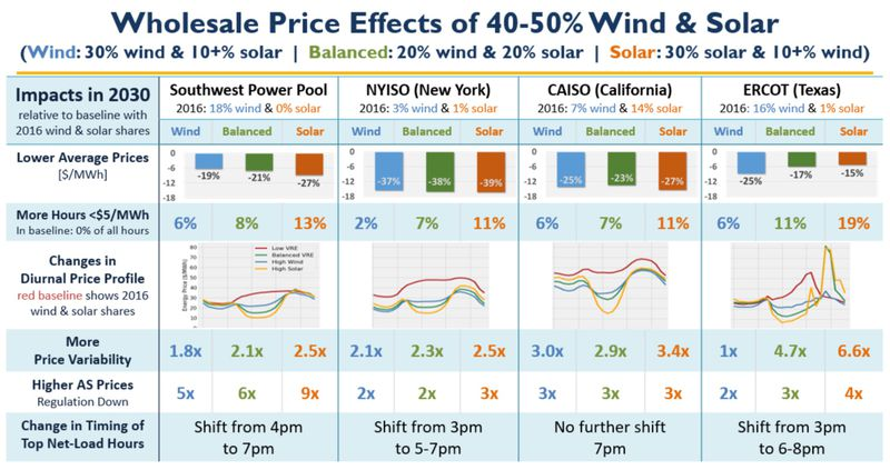 lbnl_vre_wholealse_2018 Solar and wind are coming. And the power sector isn't ready.