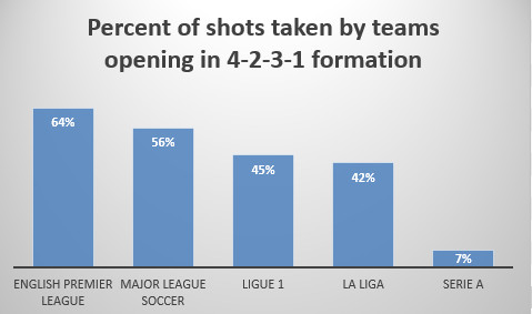 formation by league