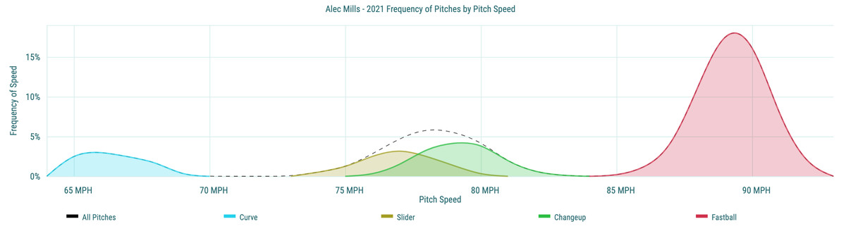 Alec Mills - 2021 Frequency of Pitches by Pitch Speed