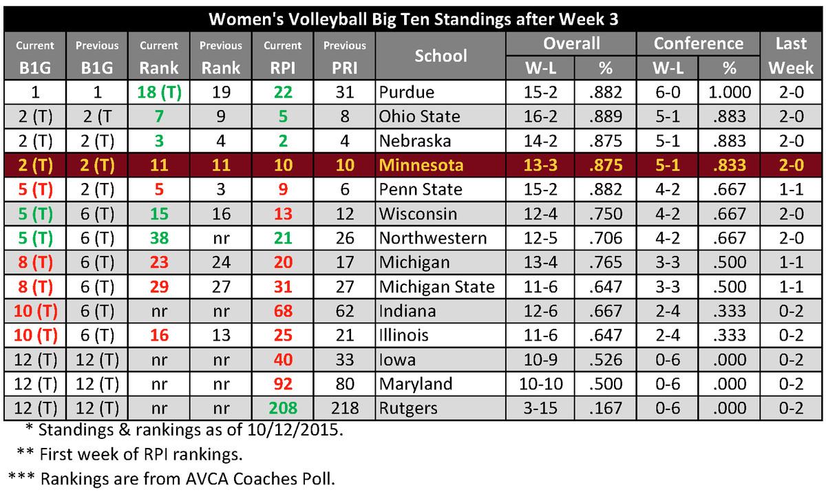 Big Ten Volleyball Standings 2015 - Week 3