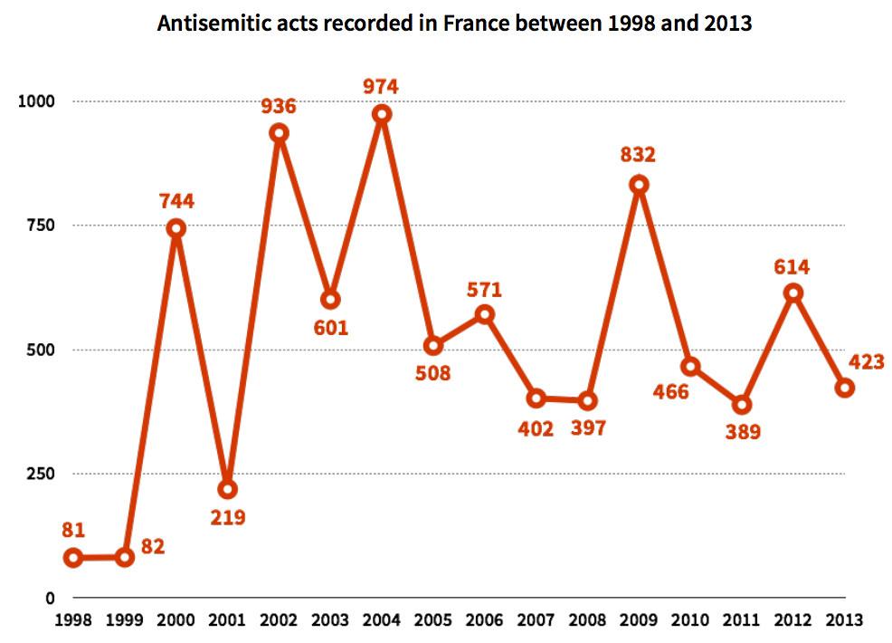 anti-semitic attacks france 1998-2013