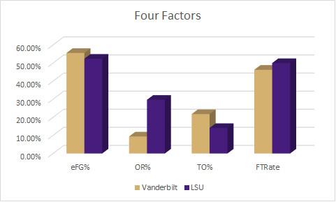 LSU Four Factors